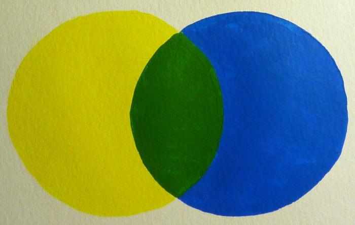 Primär Gelb gemischt mit Cyan ergibt Grün