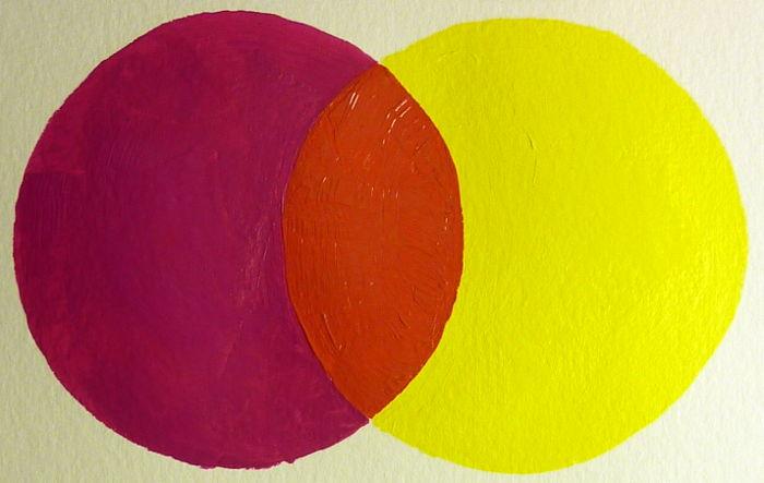 Magenta gemischt mit Primär Gelb ergibt Rot bzw. Rotorange